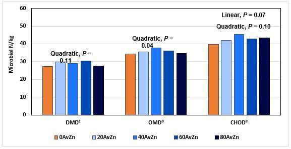 Equilíbrio das fontes de microminerais pode garantir o bom funcionamento do Rúmen